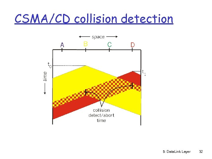 CSMA/CD collision detection 5: Data. Link Layer 32