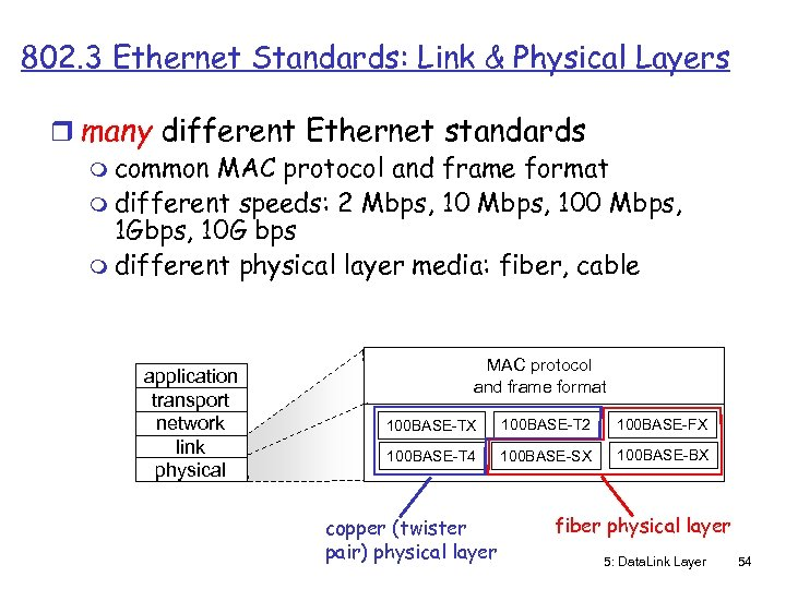 802. 3 Ethernet Standards: Link & Physical Layers r many different Ethernet standards m