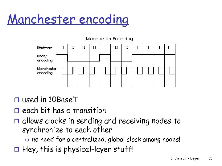 Manchester encoding r used in 10 Base. T r each bit has a transition