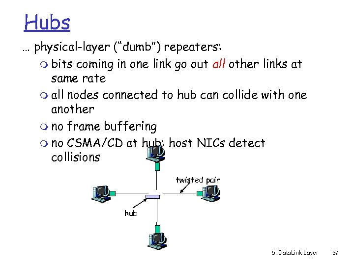 "Hubs … physical-layer (""dumb"") repeaters: m bits coming in one link go out all"