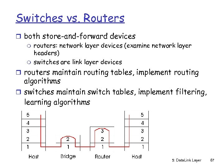 Switches vs. Routers r both store-and-forward devices m routers: network layer devices (examine network