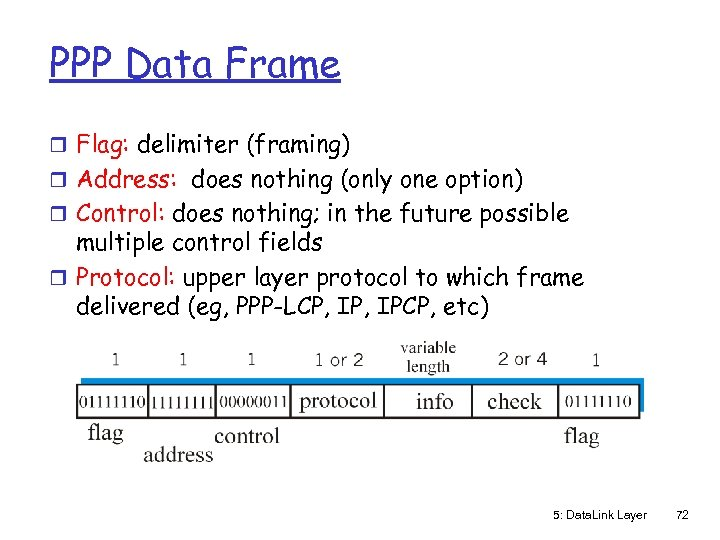 PPP Data Frame r Flag: delimiter (framing) r Address: does nothing (only one option)