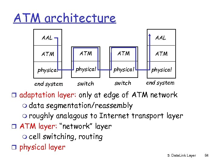 ATM architecture AAL ATM ATM physical end system switch end system r adaptation layer:
