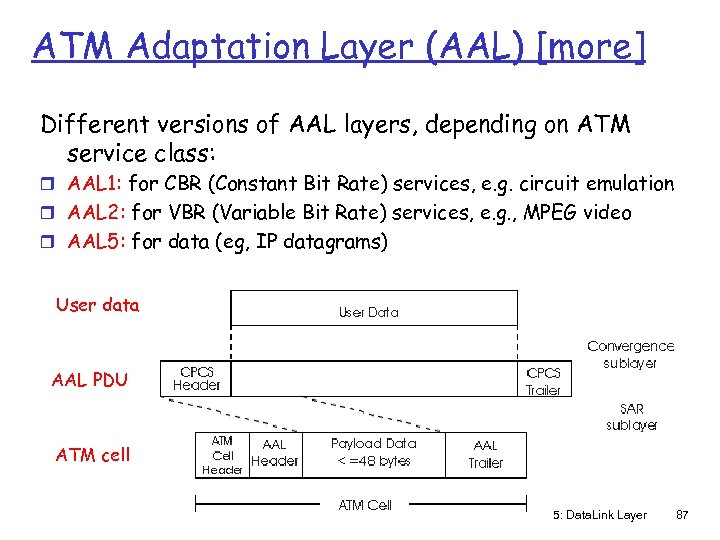 ATM Adaptation Layer (AAL) [more] Different versions of AAL layers, depending on ATM service