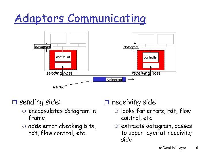 Adaptors Communicating datagram controller receiving host sending host datagram frame r sending side: m