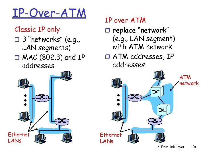 "IP-Over-ATM Classic IP only r 3 ""networks"" (e. g. , LAN segments) r MAC"