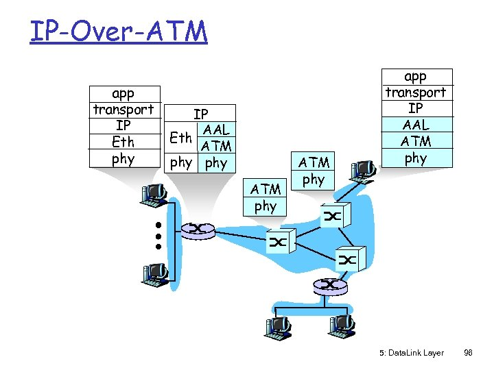 IP-Over-ATM app transport IP Eth phy IP AAL Eth ATM phy app transport IP