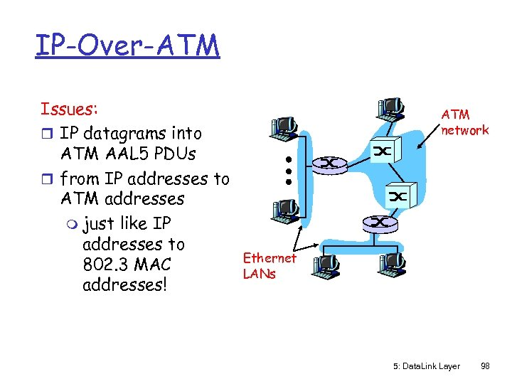 IP-Over-ATM Issues: r IP datagrams into ATM AAL 5 PDUs r from IP addresses