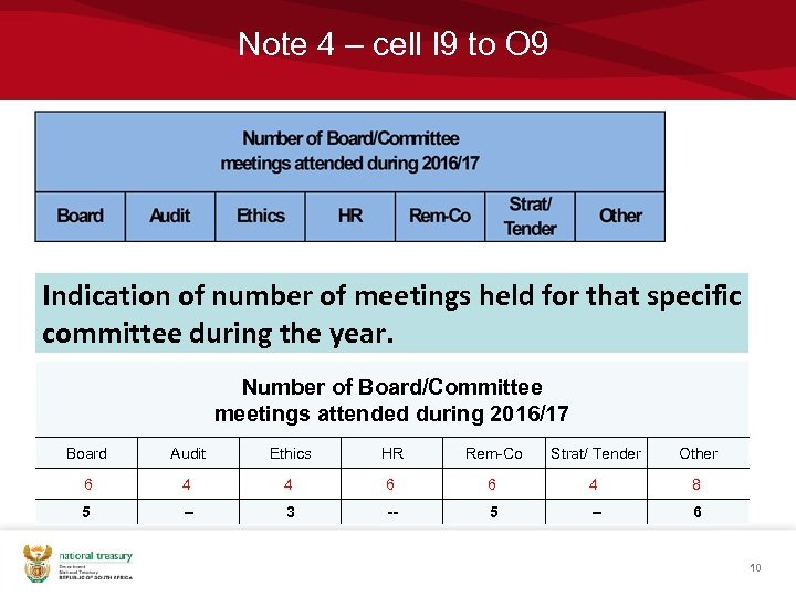 Note 4 – cell I 9 to O 9 Indication of number of meetings