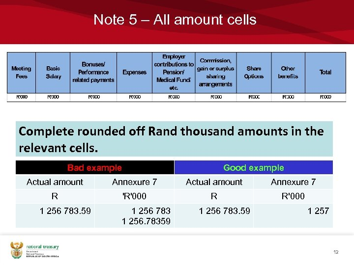 Note 5 – All amount cells Complete rounded off Rand thousand amounts in the