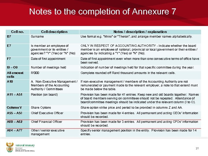 Notes to the completion of Annexure 7 Cell no. Cell description Notes / description