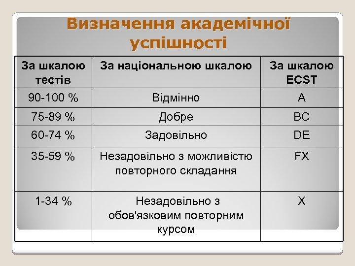 Визначення академічної успішності За шкалою За національною шкалою тестів 90 -100 % Відмінно За