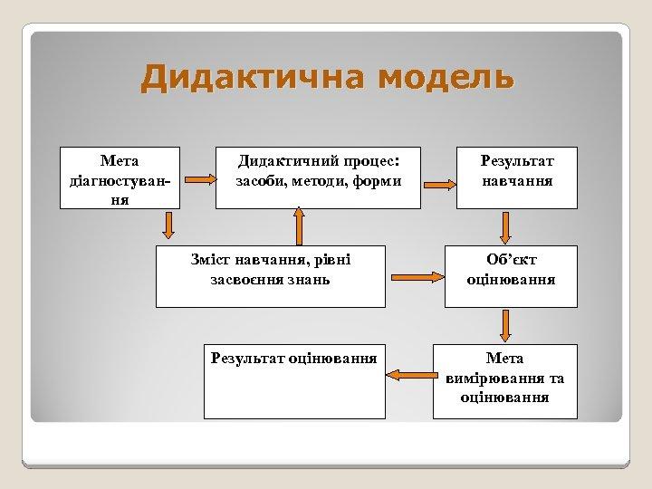 Дидактична модель Мета діагностування Дидактичний процес: засоби, методи, форми Зміст навчання, рівні засвоєння знань