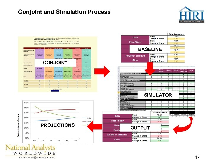 Conjoint and Simulation Process BASELINE CONJOINT SIMULATOR PROJECTIONS OUTPUT 14