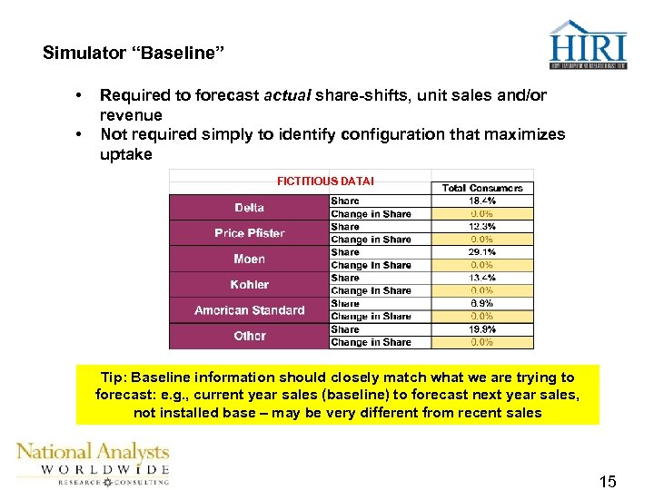 """Simulator """"Baseline"""" • • Required to forecast actual share-shifts, unit sales and/or revenue Not"""