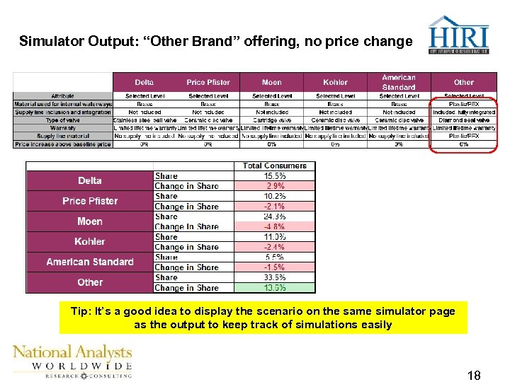 """Simulator Output: """"Other Brand"""" offering, no price change Tip: It's a good idea to"""
