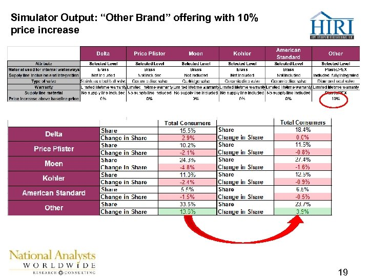 """Simulator Output: """"Other Brand"""" offering with 10% price increase 19"""