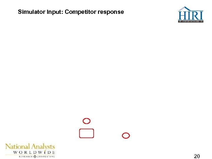 Simulator Input: Competitor response 20