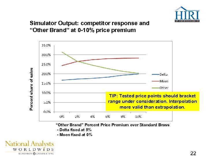 """Percent share of sales Simulator Output: competitor response and """"Other Brand"""" at 0 -10%"""