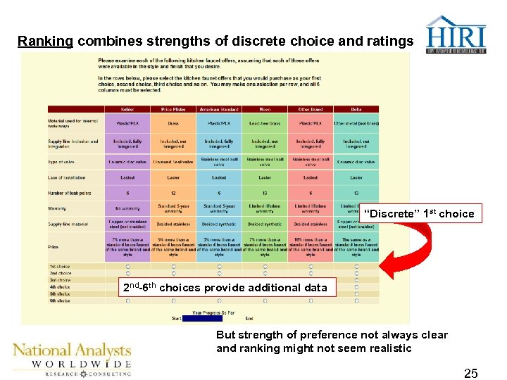 """Ranking combines strengths of discrete choice and ratings """"Discrete"""" 1 st choice 2 nd-6"""