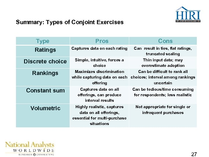 Summary: Types of Conjoint Exercises Type Ratings Discrete choice Rankings Pros Cons Captures data