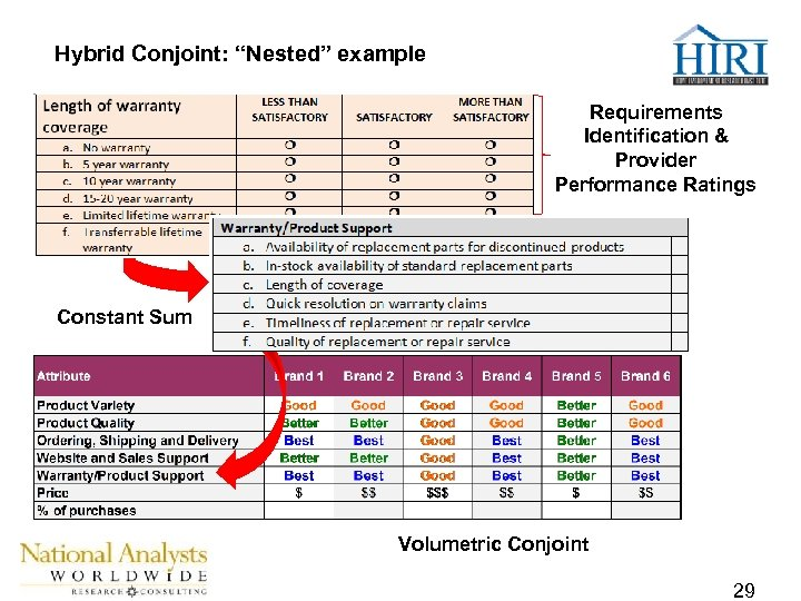 """Hybrid Conjoint: """"Nested"""" example Requirements Identification & Provider Performance Ratings Constant Sum Volumetric Conjoint"""