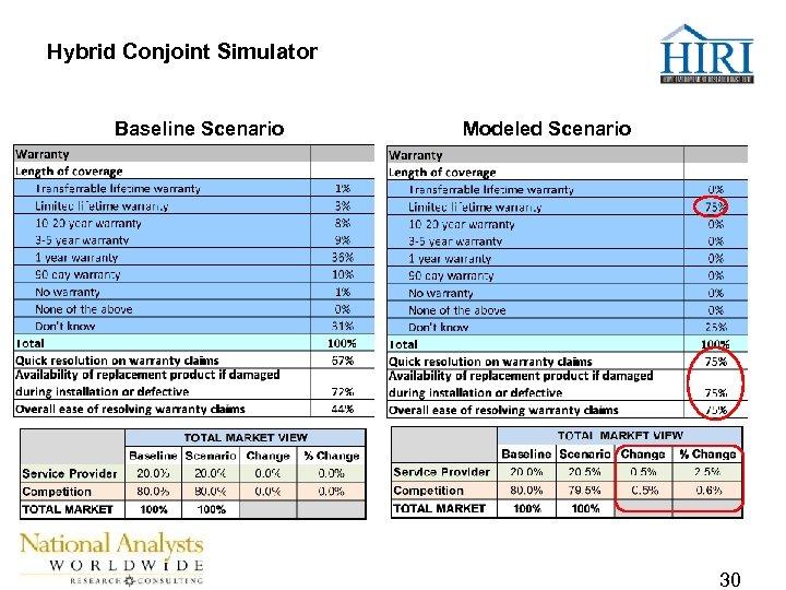 Hybrid Conjoint Simulator Baseline Scenario Modeled Scenario 30