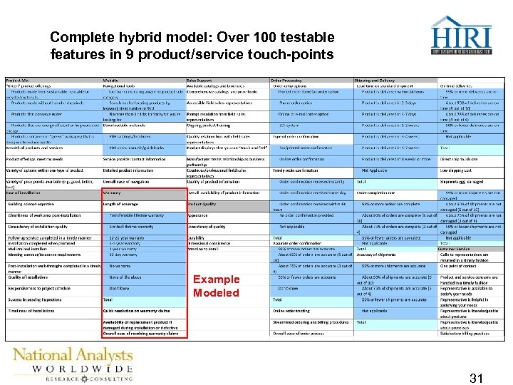 Complete hybrid model: Over 100 testable features in 9 product/service touch-points Example Modeled 31
