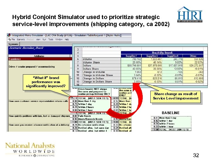 """Hybrid Conjoint Simulator used to prioritize strategic service-level improvements (shipping category, ca 2002) """"What"""