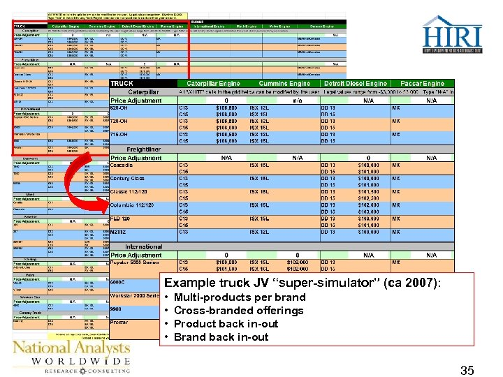 """Example truck JV """"super-simulator"""" (ca 2007): • • Multi-products per brand Cross-branded offerings Product"""