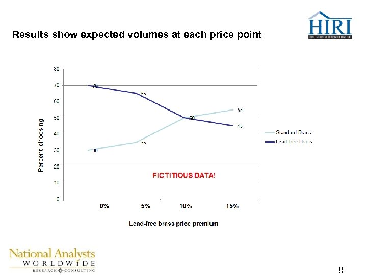 Results show expected volumes at each price point FICTITIOUS DATA! 9