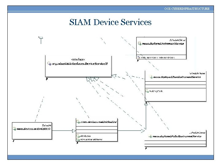 OOI-CYBERINFRASTRUCTURE SIAM Device Services