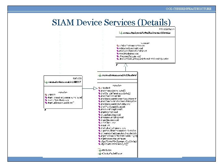 OOI-CYBERINFRASTRUCTURE SIAM Device Services (Details)