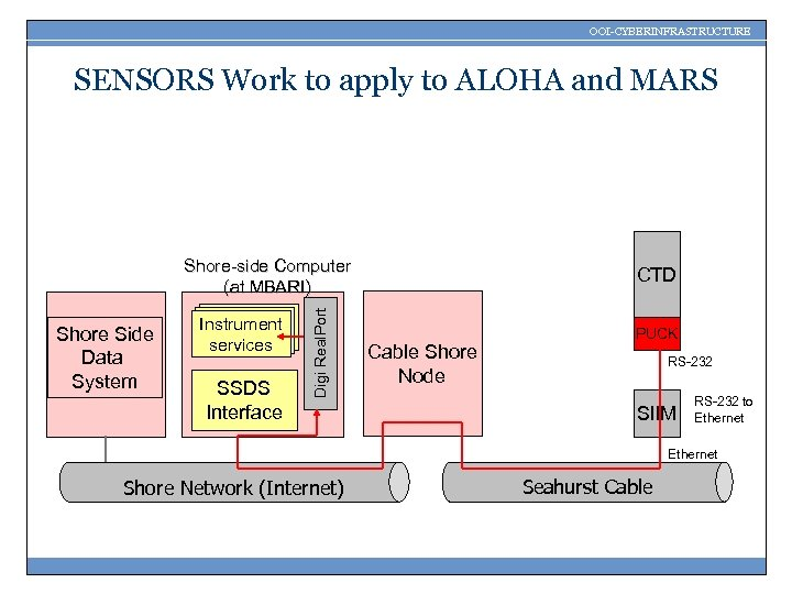 OOI-CYBERINFRASTRUCTURE SENSORS Work to apply to ALOHA and MARS Shore Side Data System Instrument