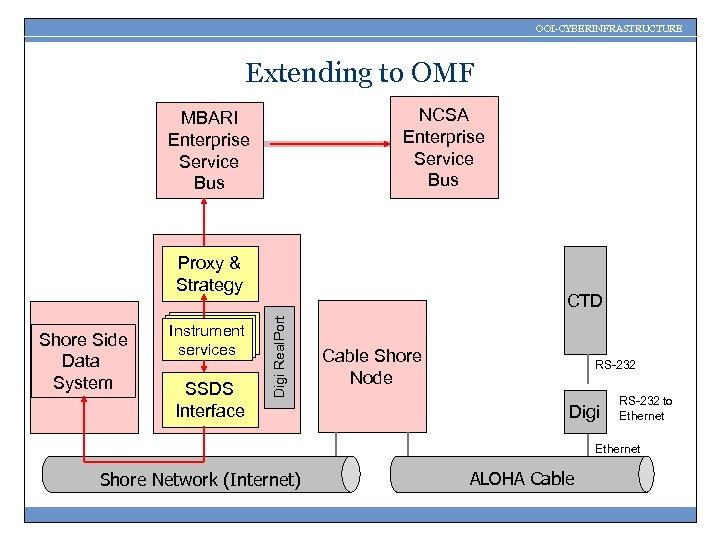 OOI-CYBERINFRASTRUCTURE Extending to OMF NCSA Enterprise Service Bus MBARI Enterprise Service Bus Proxy &