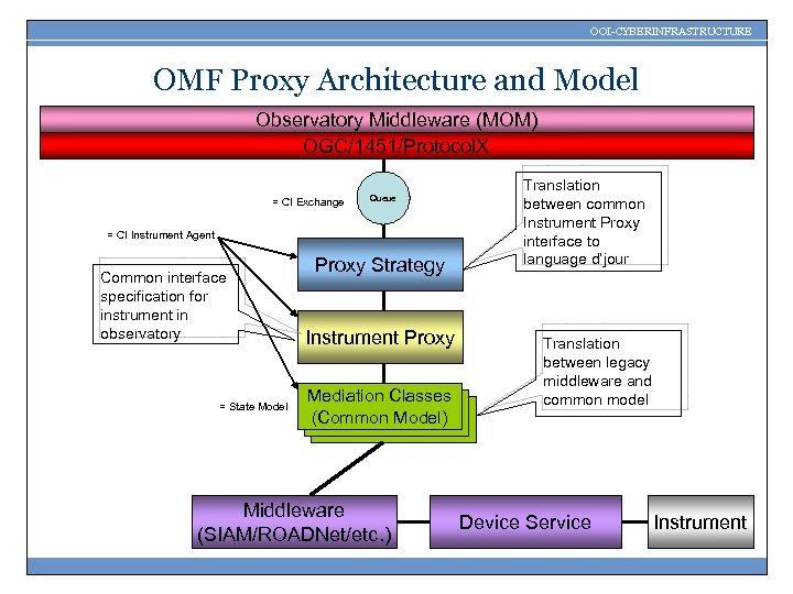 OOI-CYBERINFRASTRUCTURE OMF Proxy Architecture and Model Observatory Middleware (MOM) OGC/1451/Protocol. X = CI Exchange