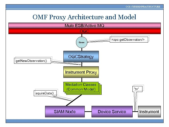 OOI-CYBERINFRASTRUCTURE OMF Proxy Architecture and Model Mule ESB/Active MQ OGC Queue <sps: get. Observation/>
