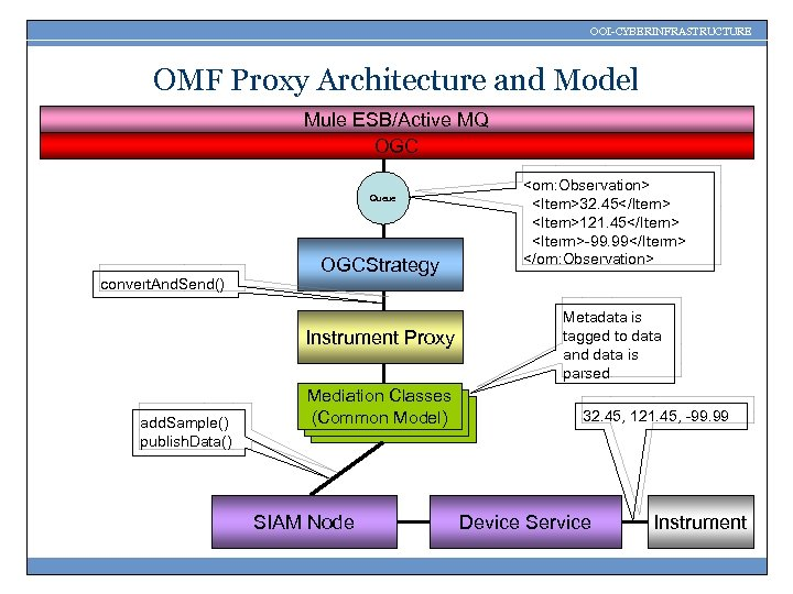 OOI-CYBERINFRASTRUCTURE OMF Proxy Architecture and Model Mule ESB/Active MQ OGC Queue OGCStrategy <om: Observation>