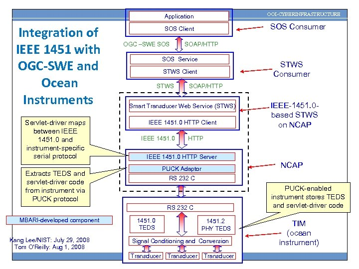 OOI-CYBERINFRASTRUCTURE Application Integration of IEEE 1451 with OGC-SWE and Ocean Instruments Servlet-driver maps between