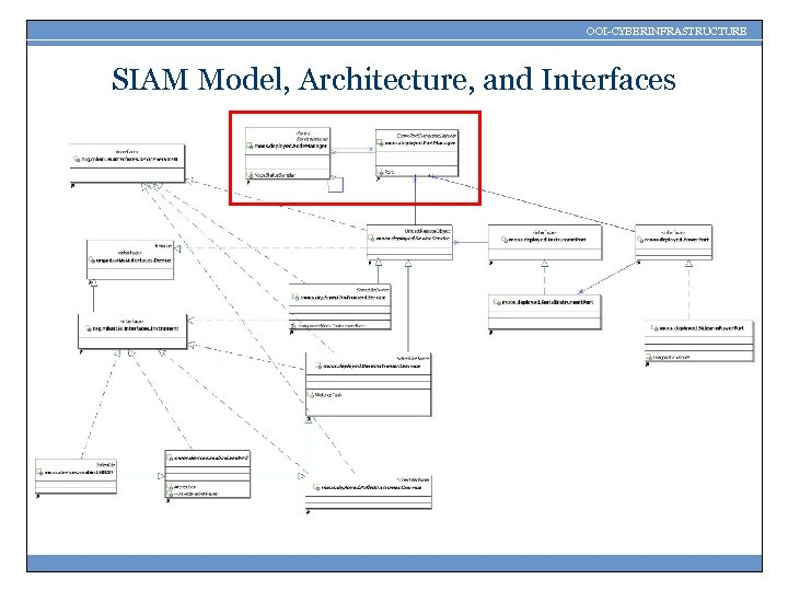 OOI-CYBERINFRASTRUCTURE SIAM Model, Architecture, and Interfaces