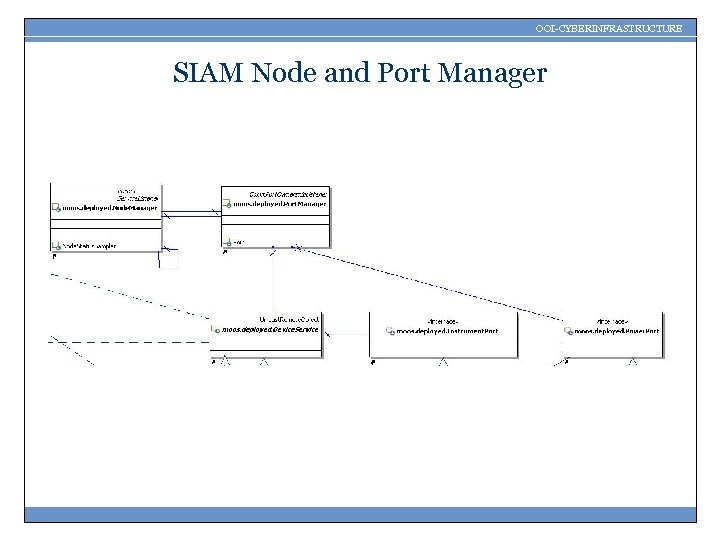 OOI-CYBERINFRASTRUCTURE SIAM Node and Port Manager