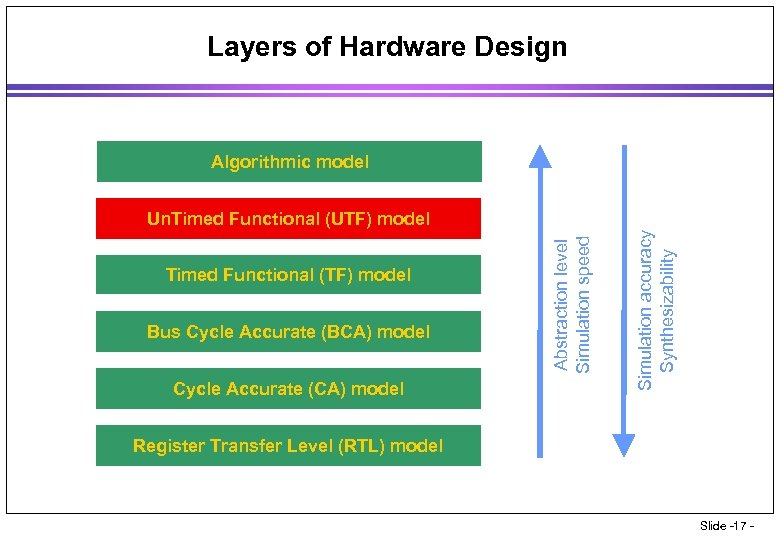 Layers of Hardware Design Algorithmic model Bus Cycle Accurate (BCA) model Cycle Accurate (CA)