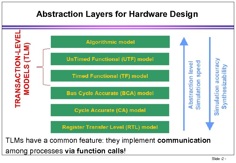 TRANSACTION-LEVEL MODELS (TLM) Abstraction Layers for Hardware Design • TLMs have a common feature: