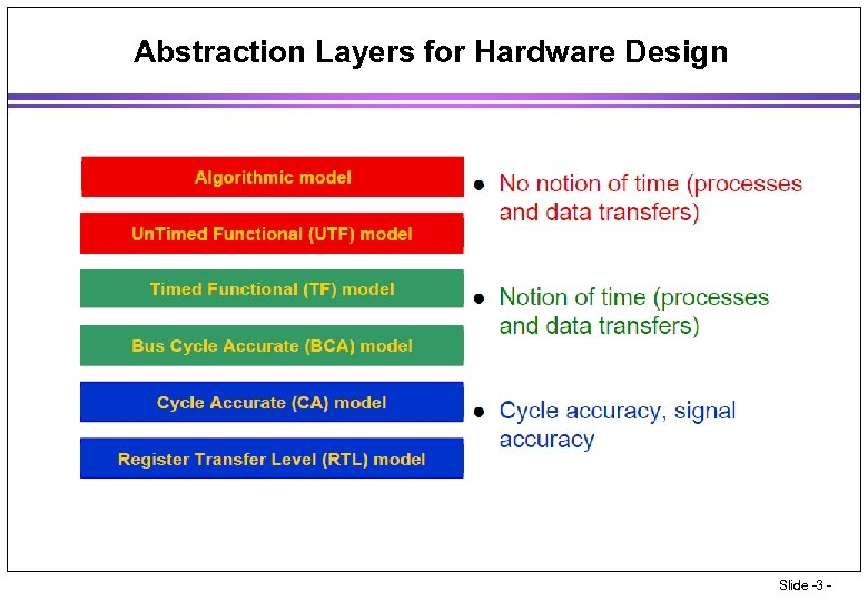 Abstraction Layers for Hardware Design Slide -3 -