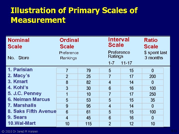 Illustration of Primary Scales of Measurement Nominal Scale Ordinal Scale Interval Scale Ratio Scale