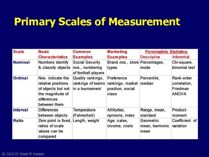 Primary Scales of Measurement © 2010 Dr Jared M Hansen 8 -12