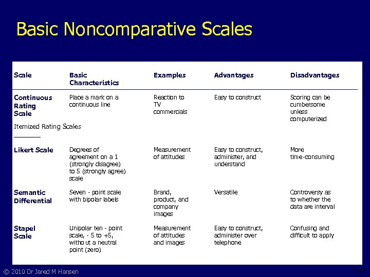 Basic Noncomparative Scales Scale Basic Characteristics Examples Advantages Continuous Rating Scale Place a mark