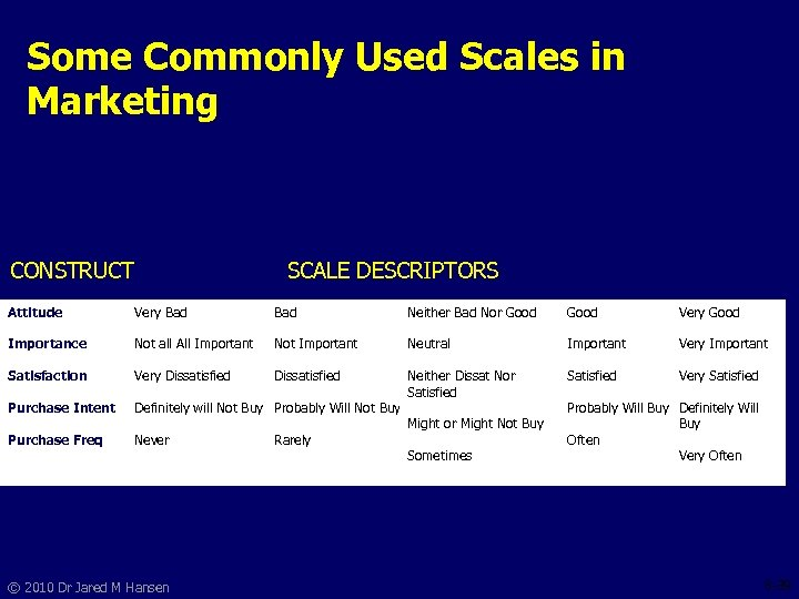 Some Commonly Used Scales in Marketing CONSTRUCT SCALE DESCRIPTORS Attitude Very Bad Neither Bad