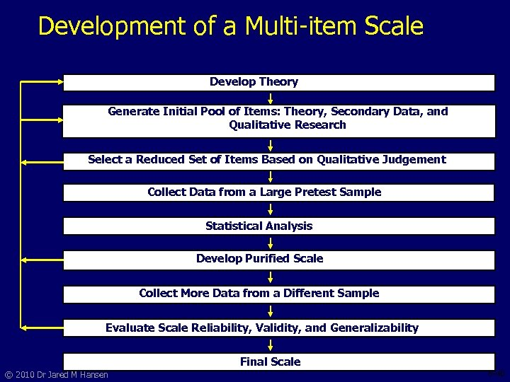 Development of a Multi-item Scale Develop Theory Generate Initial Pool of Items: Theory, Secondary
