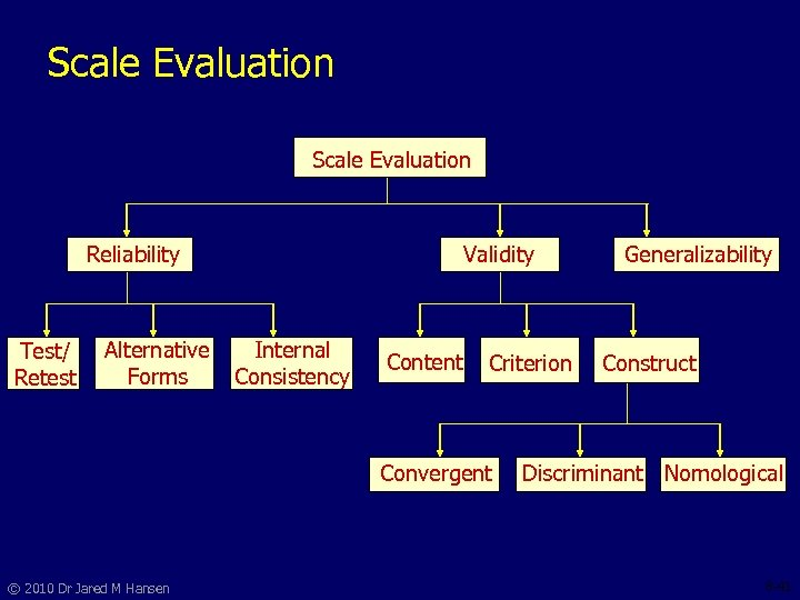 Scale Evaluation Reliability Test/ Retest Internal Alternative Consistency Forms Validity Content Criterion Convergent ©